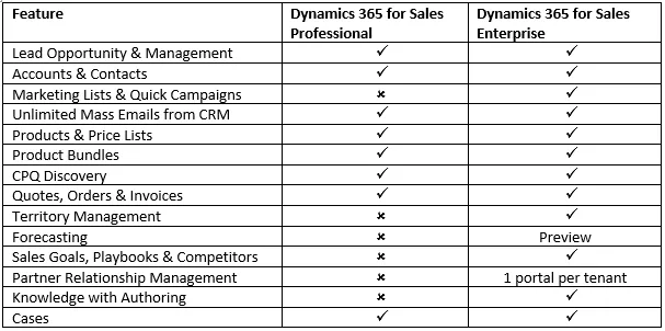 Overview of how Sales Pro and Enterprise compare